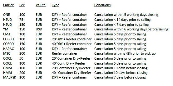 Cancellation fees
